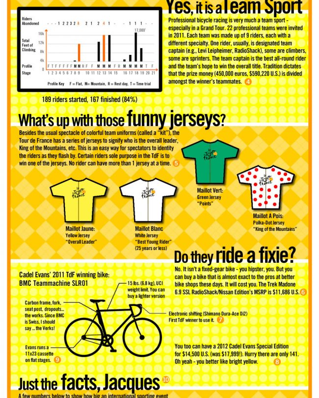 TDF_InfoGraphic